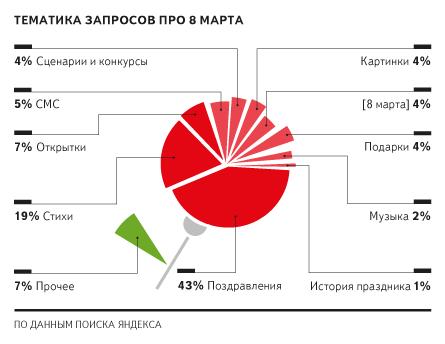 Празднично-весенние запросы пользователей в Яндексе