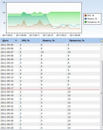 Статистика нагрузки на сервер по дням