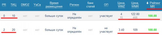 Сайты со 100% рейтингом MR