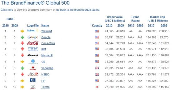Google второй в рейтинге самых дорогостоящих брендов мира