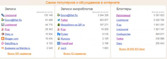"""Красноречивое """"Нет!"""" рейтингу блогеров в Яндекс.Блогах"""